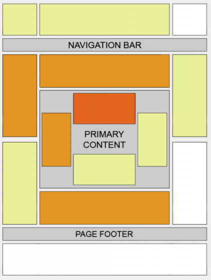 Google Adsense Heatmap