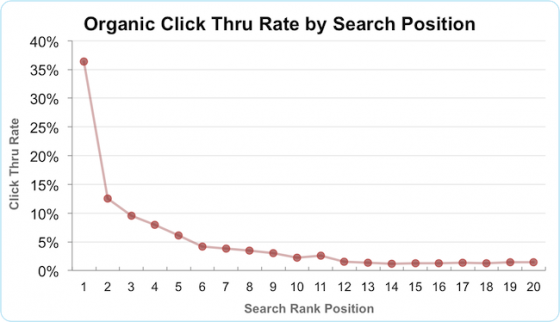 Google click through rate by search position