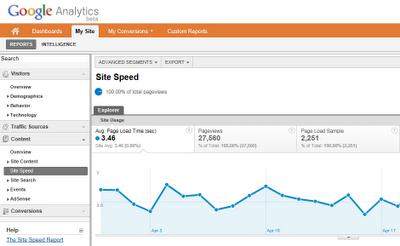 Google analytics site speed report.