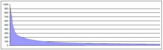 Longtail keyword graph
