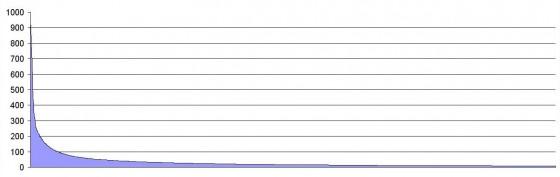 Longtail keyword graph 2