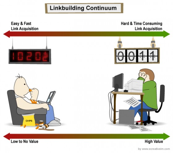 The linkbuilding continuum