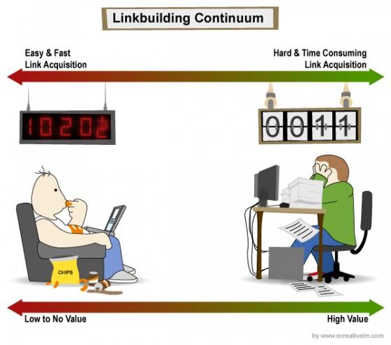 The linkbuilding continuum